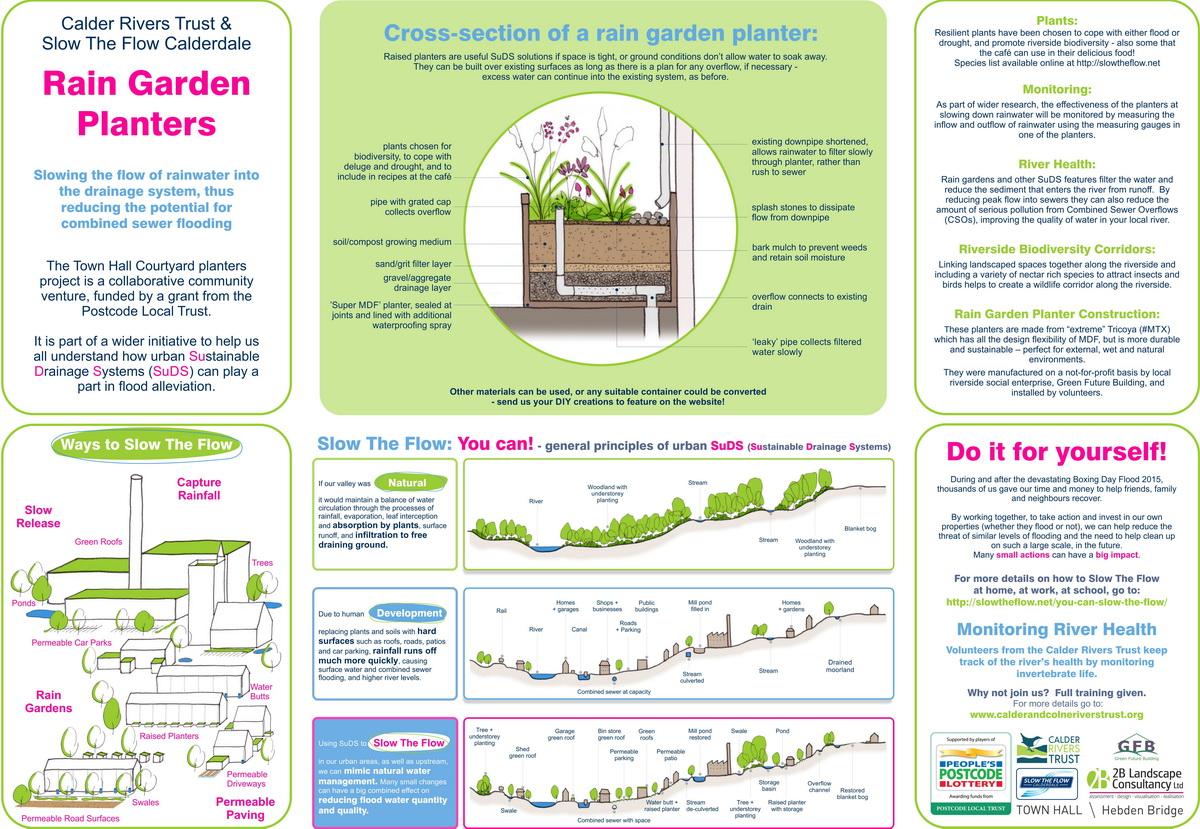 Rain garden planter interpretation panel
