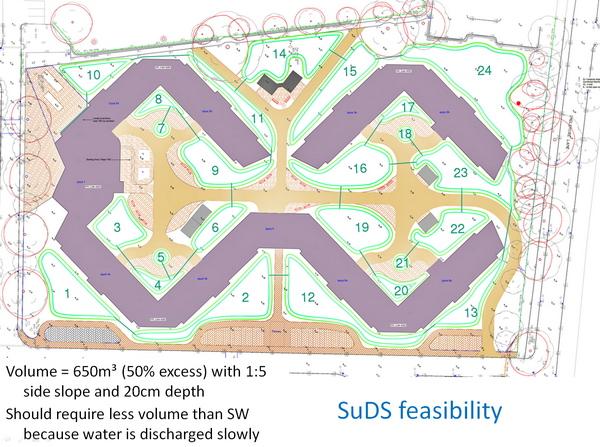 The SuDS Design